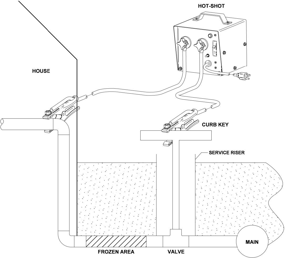 pipe thawing machine rental